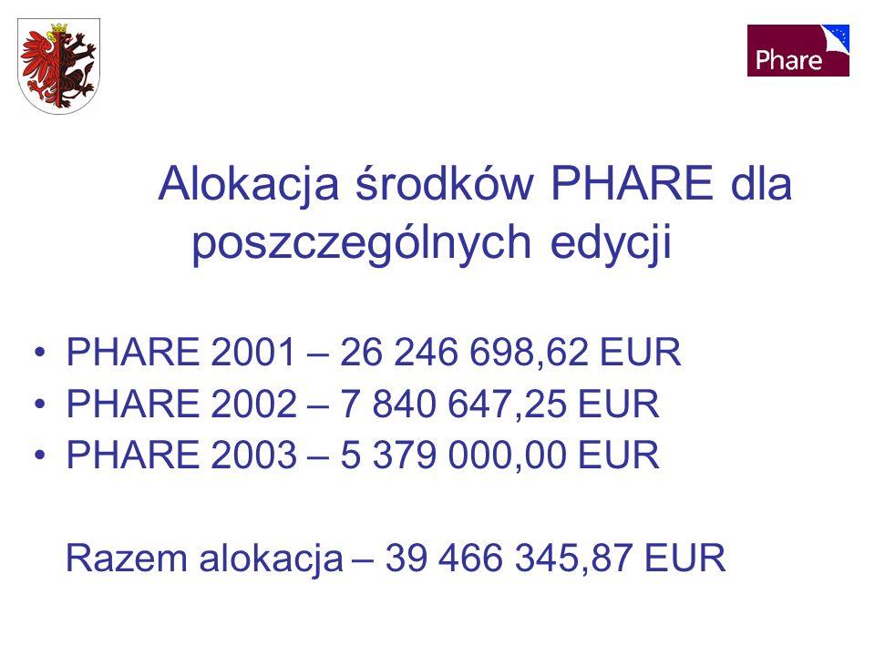 Alokacja środków PHARE dla poszczególnych edycji PHARE 2001 – 26 246 698,62 EUR PHARE 2002 – 7 840 647,25 EUR PHARE 2003 – 5 379 000,00 EUR Razem alokacja – 39 466 345,87 EUR
