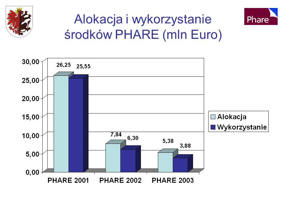 Alokacja i wykorzystanie środków PHARE (mln Euro)