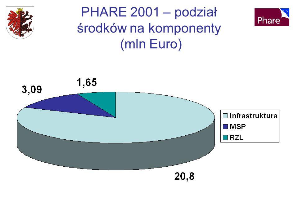 PHARE 2001 – podział środków na komponenty (mln Euro)