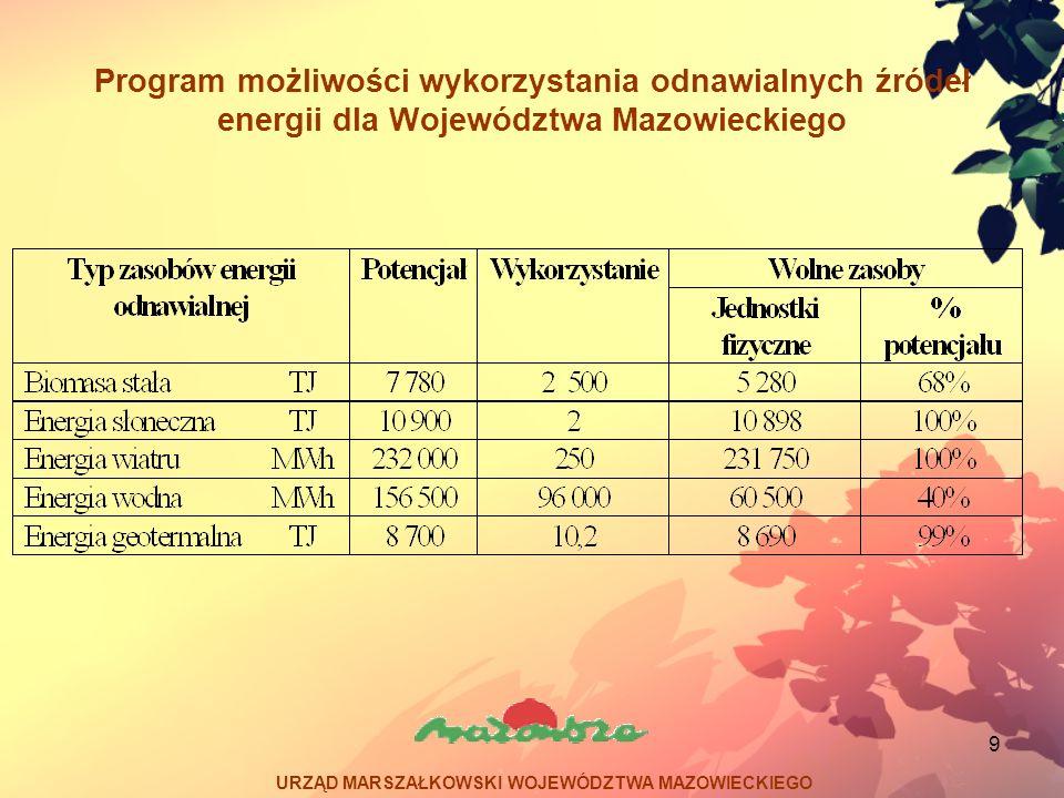10 Program możliwości wykorzystania odnawialnych źródeł energii dla Województwa Mazowieckiego Przykładowe przedsięwzięcia dotyczące odnawialnych źródeł energii zrealizowane w województwie mazowieckim.