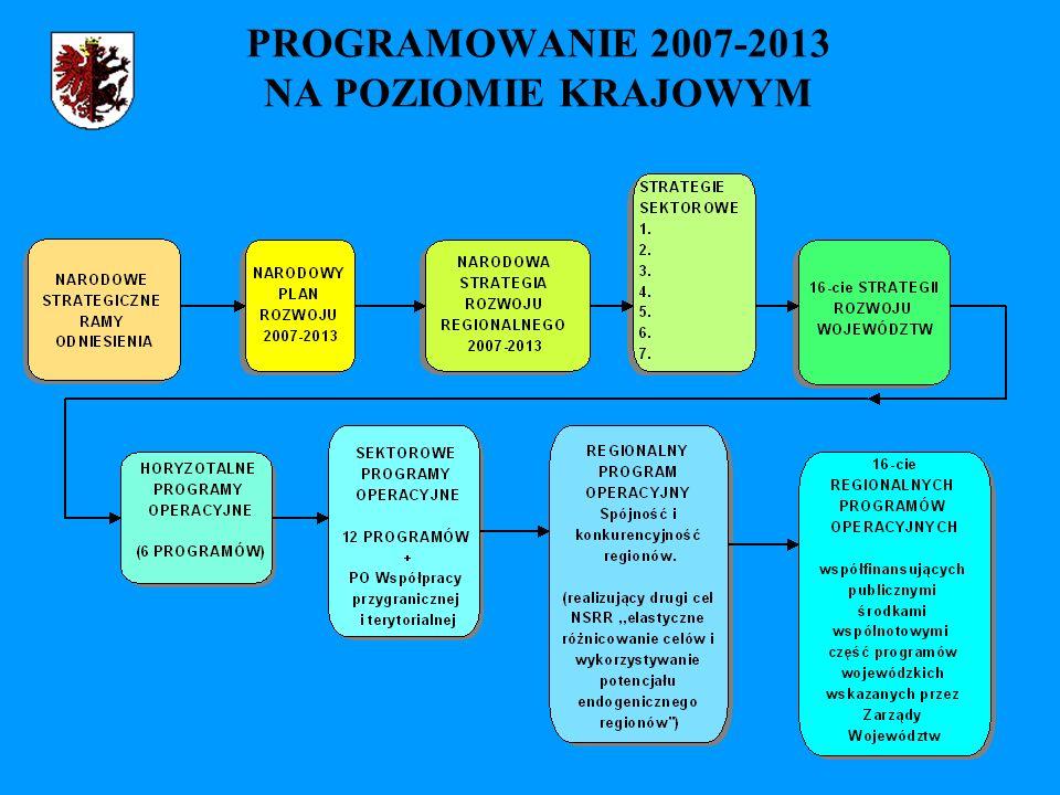 PROGRAMOWANIE 2007-2013 NA POZIOMIE KRAJOWYM