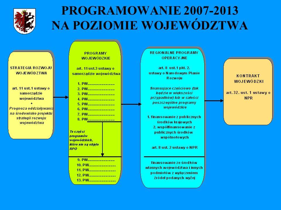 PROGRAMOWANIE 2007-2013 NA POZIOMIE WOJEWÓDZTWA