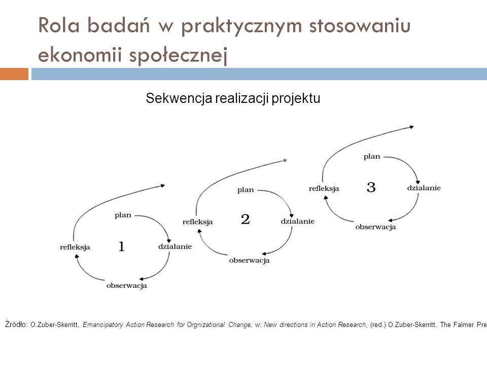 Rola badań w praktycznym stosowaniu ekonomii społecznej Źródło: O.Zuber-Skerritt, Emancipatory Action Research for Orgnizational Change, w: New direct