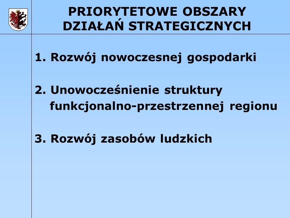 PRIORYTETOWE OBSZARY DZIAŁAŃ STRATEGICZNYCH 1. Rozwój nowoczesnej gospodarki 2. Unowocześnienie struktury funkcjonalno-przestrzennej regionu 3. Rozwój