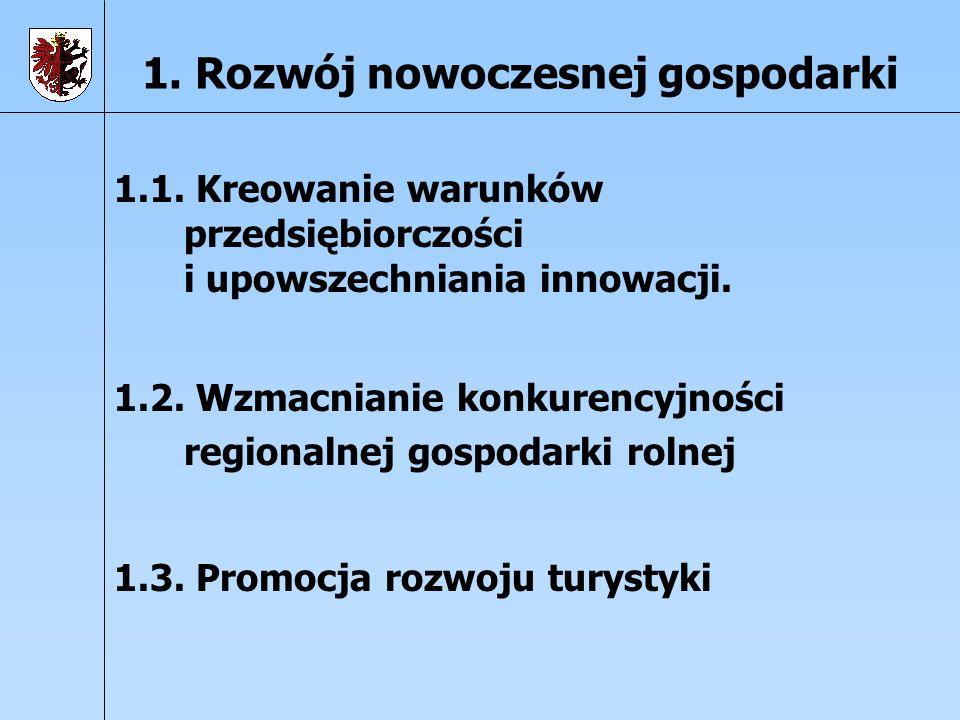 1. Rozwój nowoczesnej gospodarki 1.1. Kreowanie warunków przedsiębiorczości i upowszechniania innowacji. 1.2. Wzmacnianie konkurencyjności regionalnej
