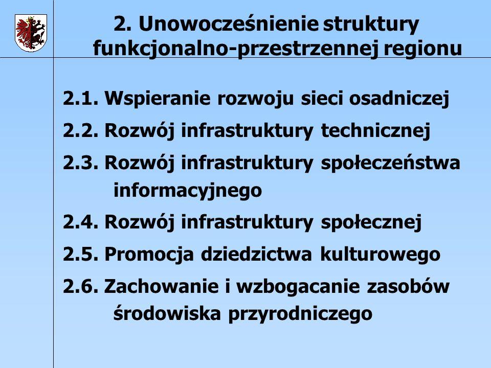 2. Unowocześnienie struktury funkcjonalno-przestrzennej regionu 2.1. Wspieranie rozwoju sieci osadniczej 2.2. Rozwój infrastruktury technicznej 2.3. R