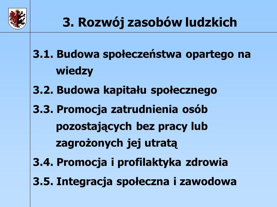 3. Rozwój zasobów ludzkich 3.1. Budowa społeczeństwa opartego na wiedzy 3.2. Budowa kapitału społecznego 3.3. Promocja zatrudnienia osób pozostających