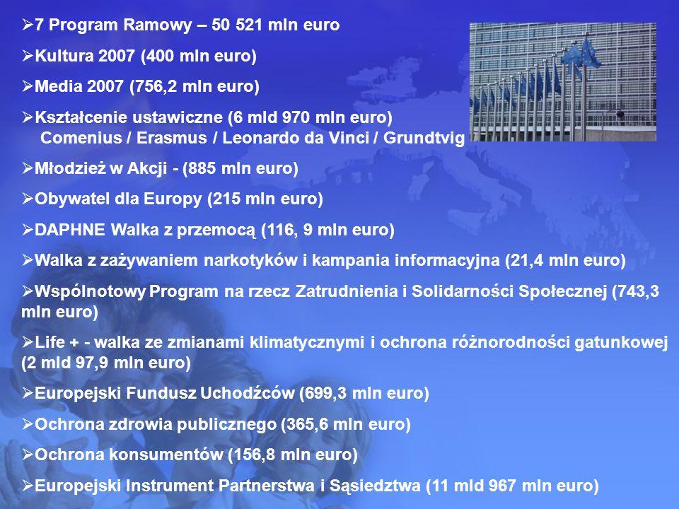 7 Program Ramowy – 50 521 mln euro Kultura 2007 (400 mln euro) Media 2007 (756,2 mln euro) Kształcenie ustawiczne (6 mld 970 mln euro) Comenius / Erasmus / Leonardo da Vinci / Grundtvig Młodzież w Akcji - (885 mln euro) Obywatel dla Europy (215 mln euro) DAPHNE Walka z przemocą (116, 9 mln euro) Walka z zażywaniem narkotyków i kampania informacyjna (21,4 mln euro) Wspólnotowy Program na rzecz Zatrudnienia i Solidarności Społecznej (743,3 mln euro) Life + - walka ze zmianami klimatycznymi i ochrona różnorodności gatunkowej (2 mld 97,9 mln euro) Europejski Fundusz Uchodźców (699,3 mln euro) Ochrona zdrowia publicznego (365,6 mln euro) Ochrona konsumentów (156,8 mln euro) Europejski Instrument Partnerstwa i Sąsiedztwa (11 mld 967 mln euro)