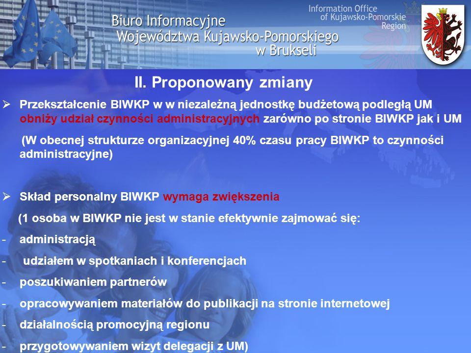 Przekształcenie BIWKP w w niezależną jednostkę budżetową podległą UM obniży udział czynności administracyjnych zarówno po stronie BIWKP jak i UM (W obecnej strukturze organizacyjnej 40% czasu pracy BIWKP to czynności administracyjne) Skład personalny BIWKP wymaga zwiększenia (1 osoba w BIWKP nie jest w stanie efektywnie zajmować się: -administracją - udziałem w spotkaniach i konferencjach -poszukiwaniem partnerów -opracowywaniem materiałów do publikacji na stronie internetowej -działalnością promocyjną regionu -przygotowywaniem wizyt delegacji z UM) II.