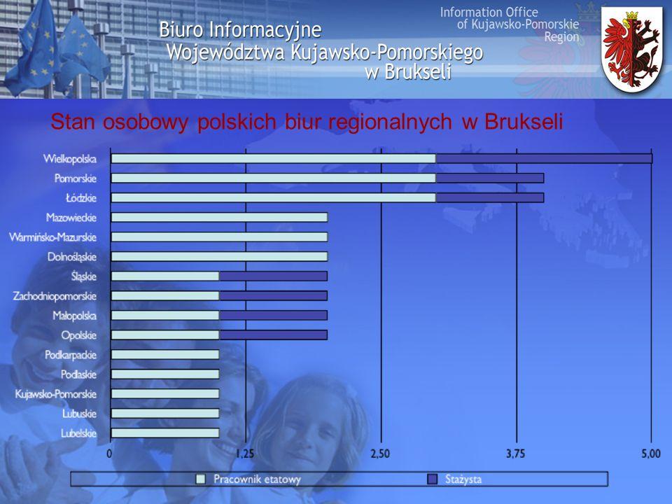 Stan osobowy polskich biur regionalnych w Brukseli