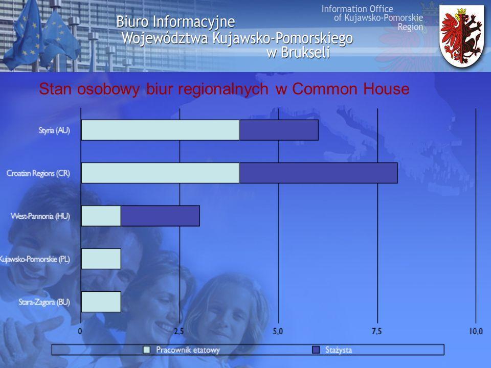 Stan osobowy biur regionalnych w Common House