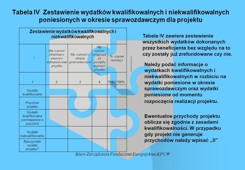 Biuro Zarządzania Funduszami Europejskimi KPUW Tabela IV Zestawienie wydatków kwalifikowalnych i niekwalifikowalnych poniesionych w okresie sprawozdaw