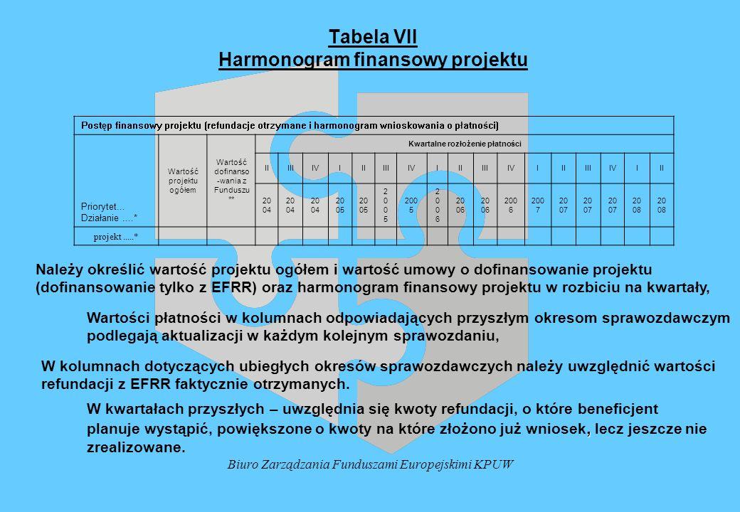 Biuro Zarządzania Funduszami Europejskimi KPUW Tabela VII Harmonogram finansowy projektu Należy określić wartość projektu ogółem i wartość umowy o dof