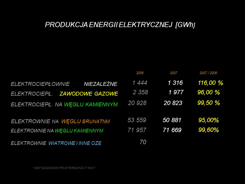 PRODUKCJA ENERGII ELEKTRYCZNEJ [GWh ] ELEKTROCIEPŁ.