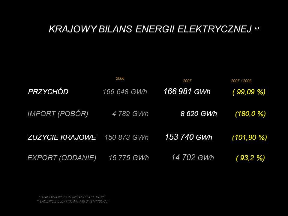 PRZYCHÓD 166 648 GWh 166 981 GWh ( 99,09 %) IMPORT (POBÓR) 4 789 GWh 8 620 GWh (180,0 %) KRAJOWY BILANS ENERGII ELEKTRYCZNEJ ** 2007 / 2006 ** ŁĄCZNIE Z ELEKTROWNIAMI DYSTRYBUCJI ZUŻYCIE KRAJOWE 150 873 GWh 153 740 GWh (101,90 %) EXPORT (ODDANIE) 15 775 GWh 14 702 GWh ( 93,2 %) 2007 2006 * SZACOWANY PO WYNIKACH ZA 11 M-CY