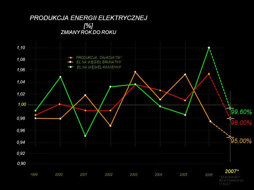 PRODUKCJA ENERGII ELEKTRYCZNEJ [%] ZMIANY ROK DO ROKU 0,94 0,96 0,98 1,00 1,02 1,04 1,06 1,08 1999200020012002200320042005 EL.NA WĘGIEL KAMIENNY EL.NA WĘGIEL BRUNATNY PRODUKCJA CAŁKOWITA* 2006 2007* 0,92 0,90 1,10 98,00% 95,00% 99,60% * SZACOWANY PO WYNIKACH ZA 11 M-CY