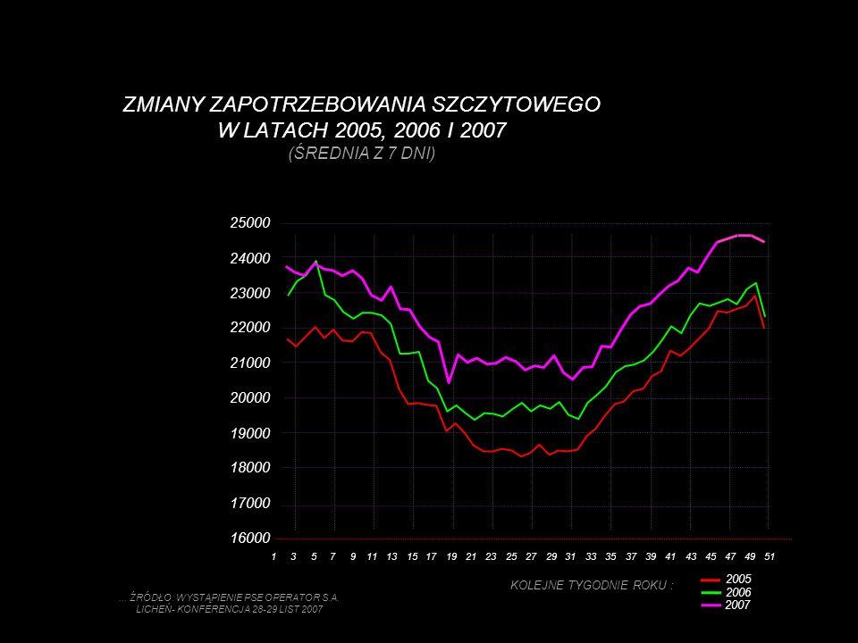 Wykorzystanie energii wiatru w Polsce W roku 2005 Polska dysponowała 58 MW mocy zainstalowanej elektrowni wiatrowych.