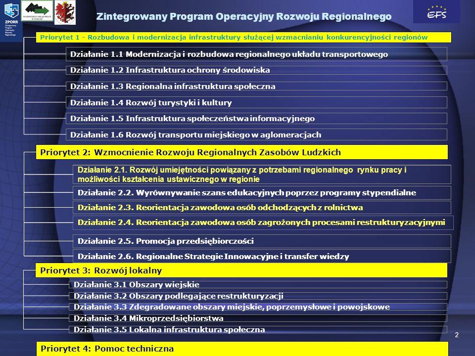 2 Priorytet 4: Pomoc techniczna Priorytet 1 - Rozbudowa i modernizacja infrastruktury służącej wzmacnianiu konkurencyjności regionów Działanie 1.1 Modernizacja i rozbudowa regionalnego układu transportowego Działanie 1.2 Infrastruktura ochrony środowiska Działanie 1.3 Regionalna infrastruktura społeczna Działanie 1.4 Rozwój turystyki i kultury Działanie 1.5 Infrastruktura społeczeństwa informacyjnego Działanie 1.6 Rozwój transportu miejskiego w aglomeracjach Działanie 2.1.