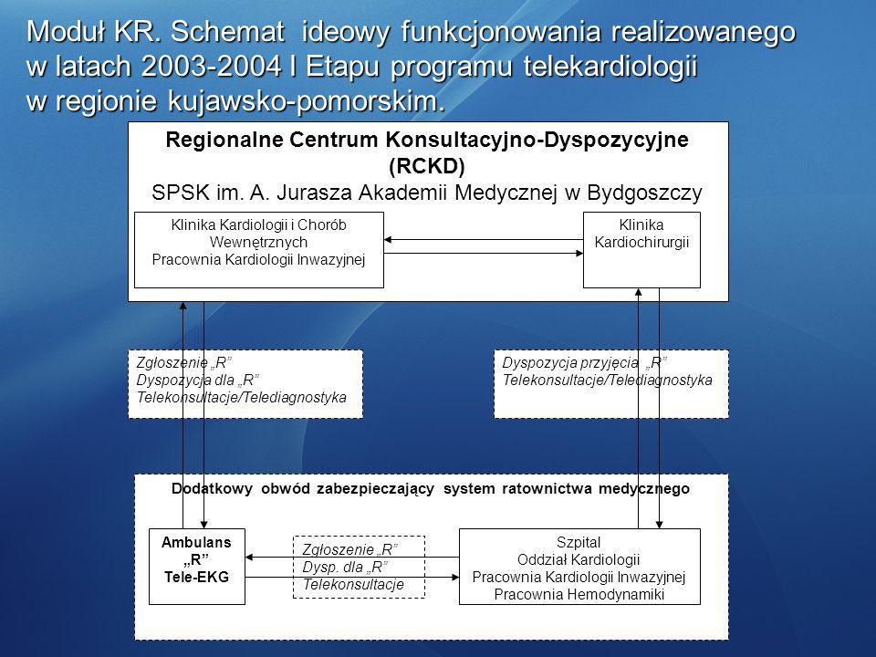 Moduł KR. Schemat ideowy funkcjonowania realizowanego w latach 2003-2004 I Etapu programu telekardiologii w regionie kujawsko-pomorskim. Zgłoszenie R