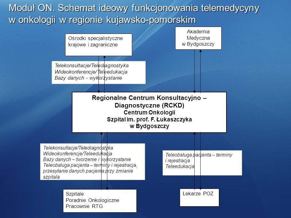 Moduł ON. Schemat ideowy funkcjonowania telemedycyny w onkologii w regionie kujawsko-pomorskim Telekonsultacje/Telediagnostyka Wideokonferencje/Teleed
