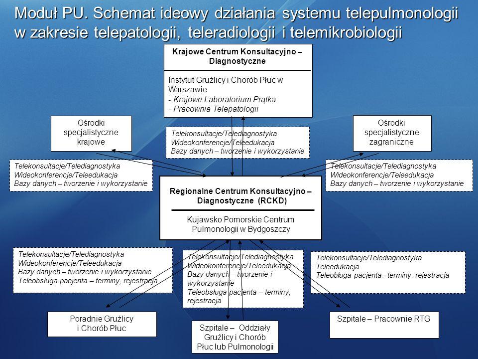 Telekonsultacje/Telediagnostyka Wideokonferencje/Teleedukacja Bazy danych – tworzenie i wykorzystanie Telekonsultacje/Telediagnostyka Wideokonferencje