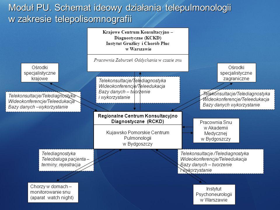 Moduł PU. Schemat ideowy działania telepulmonologii w zakresie telepolisomnografii Telekonsultacje/Telediagnostyka Wideokonferencje/Teleedukacja Bazy