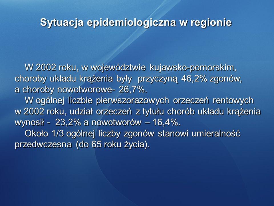 Sytuacja epidemiologiczna w regionie W 2002 roku, w województwie kujawsko-pomorskim, choroby układu krążenia były przyczyną 46,2% zgonów, W 2002 roku,