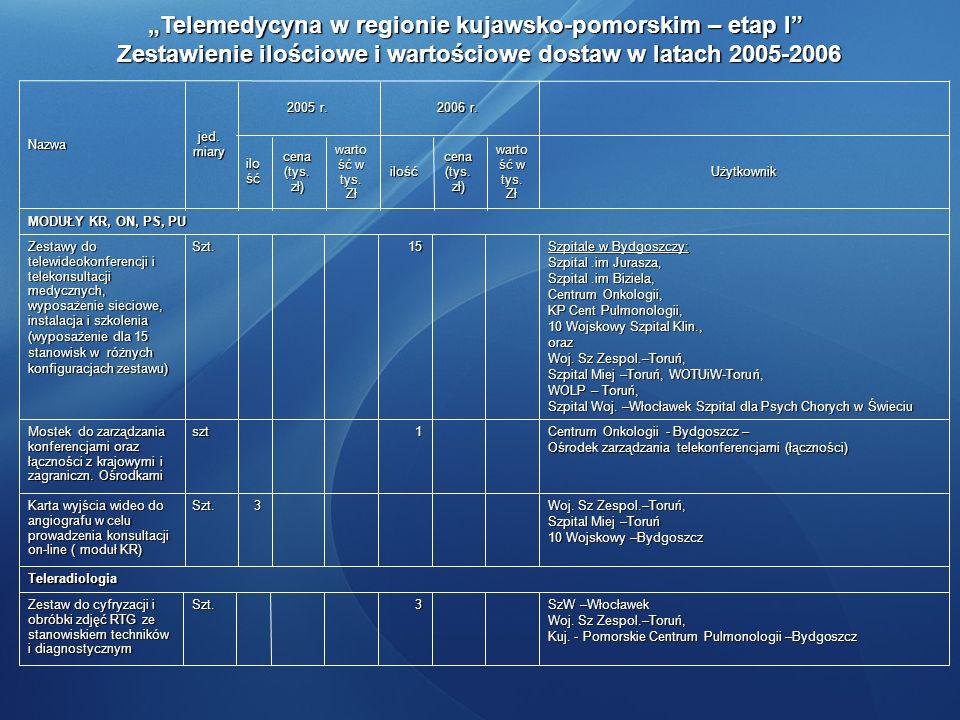 Telemedycyna w regionie kujawsko-pomorskim – etap I Zestawienie ilościowe i wartościowe dostaw w latach 2005-2006 Zestawienie ilościowe i wartościowe