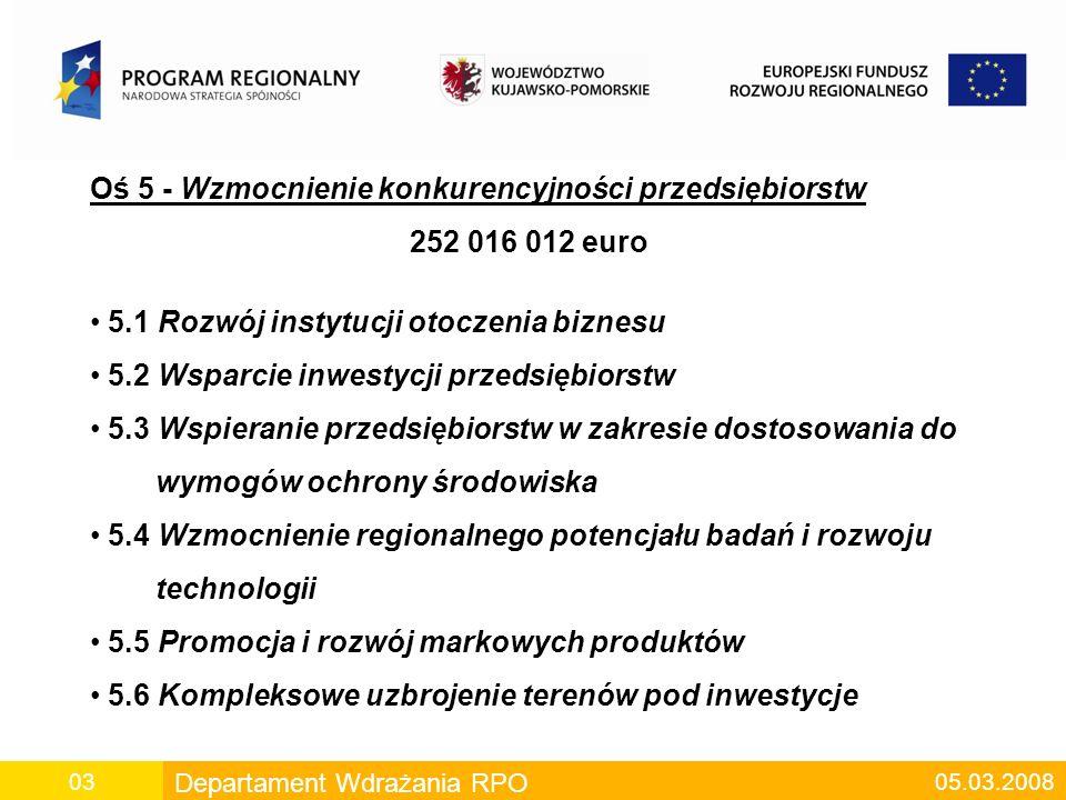 Departament Wdrażania RPO 05.03.200803 Oś 5 - Wzmocnienie konkurencyjności przedsiębiorstw 252 016 012 euro 5.1 Rozwój instytucji otoczenia biznesu 5.2 Wsparcie inwestycji przedsiębiorstw 5.3 Wspieranie przedsiębiorstw w zakresie dostosowania do wymogów ochrony środowiska 5.4 Wzmocnienie regionalnego potencjału badań i rozwoju technologii 5.5 Promocja i rozwój markowych produktów 5.6 Kompleksowe uzbrojenie terenów pod inwestycje
