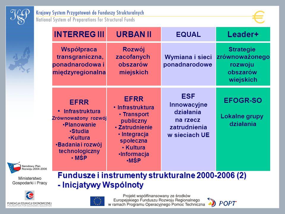 Fundusze i instrumenty strukturalne 2000-2006 (2) - Inicjatywy Wspólnoty INTERREG III EQUAL Leader+ Współpraca transgraniczna, ponadnarodowa i międzyregionalna Wymiana i sieci ponadnarodowe Strategie zrównoważonego rozwoju obszarów wiejskich EFRR Infrastruktura Zrównoważony rozwój Planowanie Studia Kultura Badania i rozwój technologiczny MŚP ESF Innowacyjne działania na rzecz zatrudnienia w sieciach UE EFOGR-SO Lokalne grupy działania URBAN II Rozwój zacofanych obszarów miejskich EFRR Infrastruktura Transport publiczny Zatrudnienie Integracja społeczna Kultura Informacja MŚP