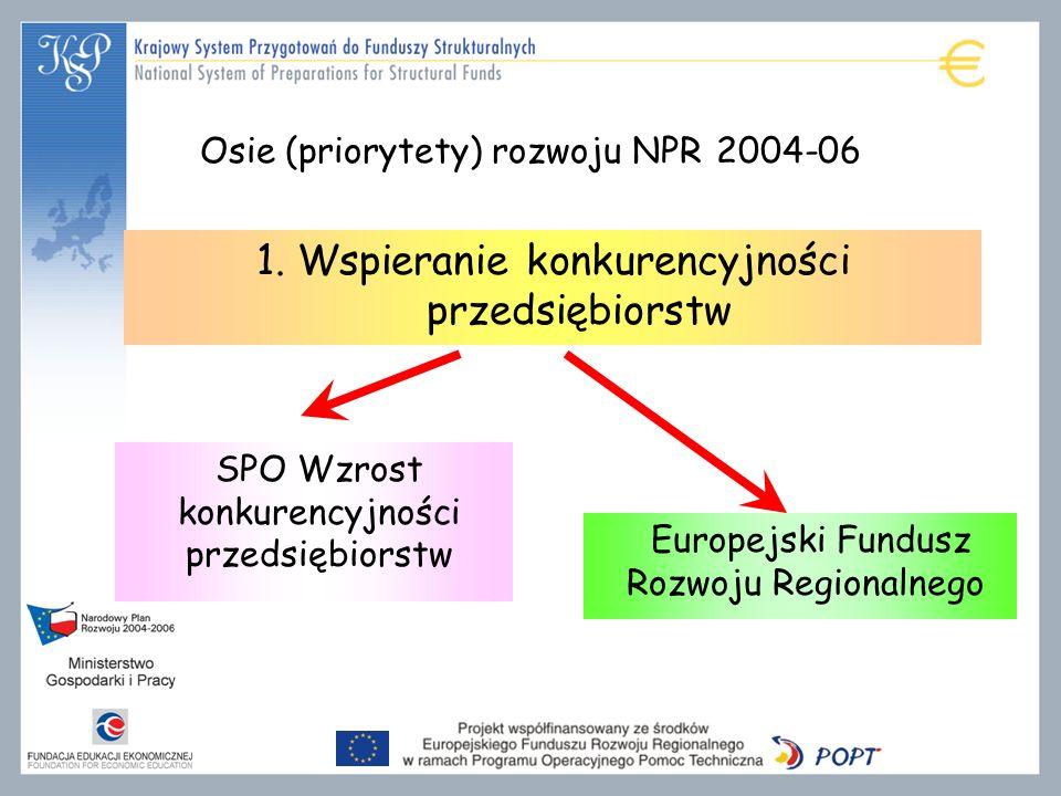 1. Wspieranie konkurencyjności przedsiębiorstw SPO Wzrost konkurencyjności przedsiębiorstw Europejski Fundusz Rozwoju Regionalnego Osie (priorytety) r