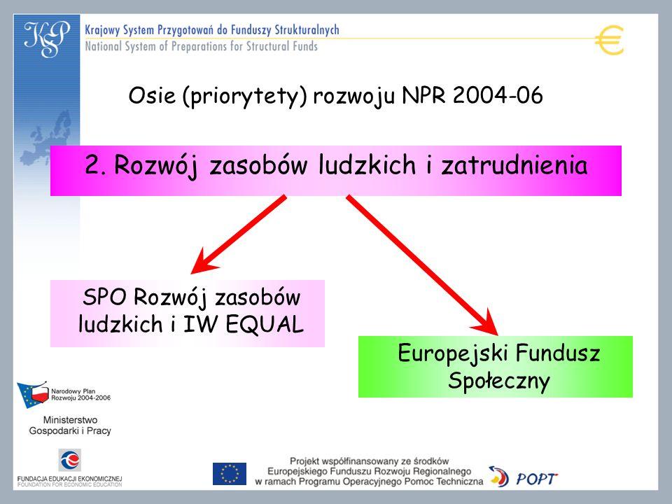 2. Rozwój zasobów ludzkich i zatrudnienia SPO Rozwój zasobów ludzkich i IW EQUAL Europejski Fundusz Społeczny Osie (priorytety) rozwoju NPR 2004-06
