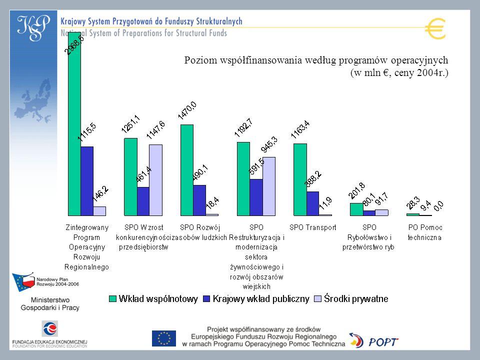 Poziom współfinansowania według programów operacyjnych (w mln, ceny 2004r.)