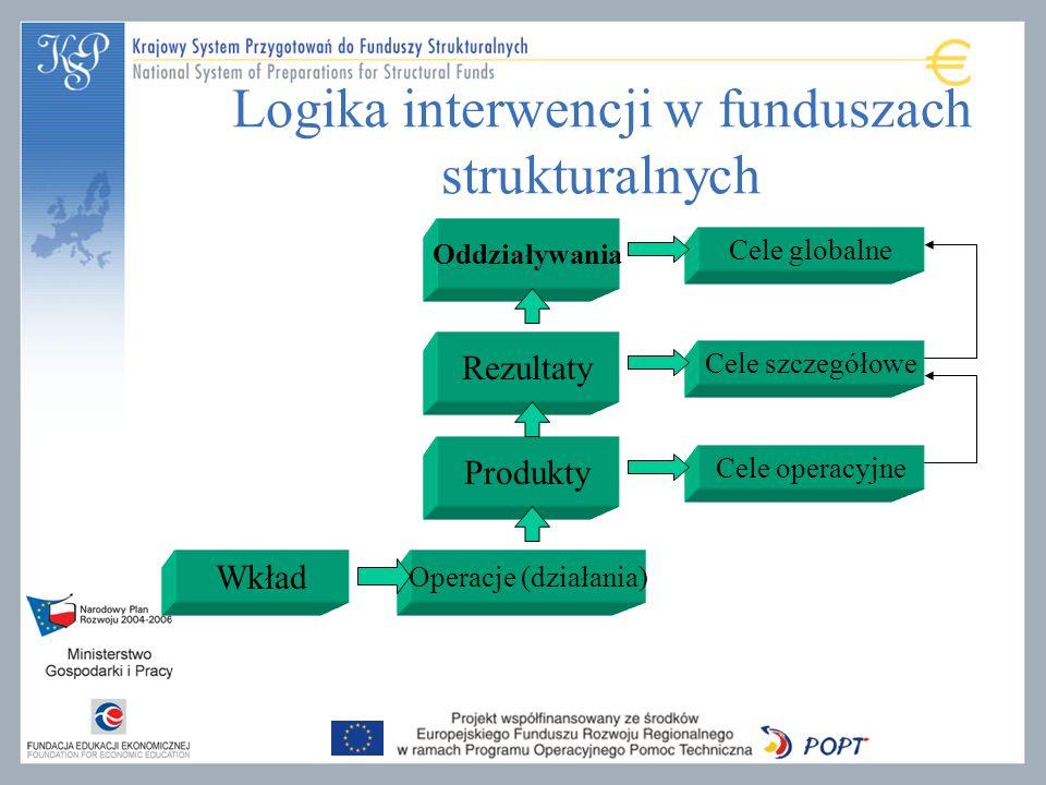Logika interwencji w funduszach strukturalnych Wkład Operacje (działania) Produkty Rezultaty Oddziaływania Cele globalne Cele szczegółowe Cele operacyjne