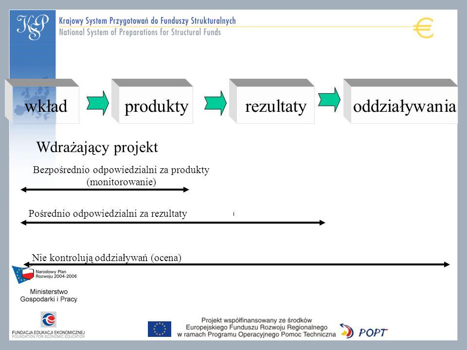 wkładproduktyrezultatyoddziaływania Wdrażający projekt Bezpośrednio odpowiedzialni za produkty (monitorowanie) Pośrednio odpowiedzialni za rezultaty Nie kontrolują oddziaływań (ocena)