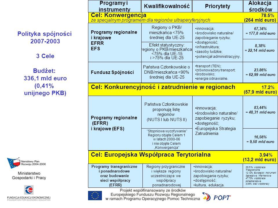 Cel: Konwergencja 78.5% ze specjalnym programem dla regionów ultraperyferyjnych (264 mld euro) Programy i instrumenty KwalifikowalnośćPriorytety Alokacja środków Cel: Europejska Współpraca Terytorialna 3.94% (13,2 mld euro) Cel: Konkurencyjność i zatrudnienie w regionach 17.2% (57,9 mld euro) Polityka spójności 2007-2003 3 Cele Budżet: 336,1 mld euro (0,41% unijnego PKB) Programy regionalne i krajowe EFRR EFS Fundusz Spójności Regiony o PKB/ mieszkańca <75% średniej dla UE-25 Efekt statystyczny: regiony o PKB/mieszkańca <75% dla UE-15 i >75% dla UE-25 Państwa Członkowskie o DNB/mieszkańca <90% średniej dla UE-25 innowacja; środowisko naturalne/ zapobieganie ryzyku; dostępność; infrastruktura; zasoby ludzkie; potencjał administracyjny.