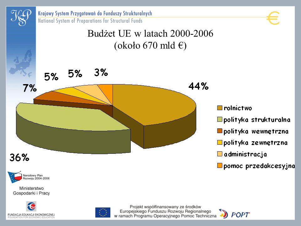 Budżet UE w latach 2000-2006 (około 670 mld )
