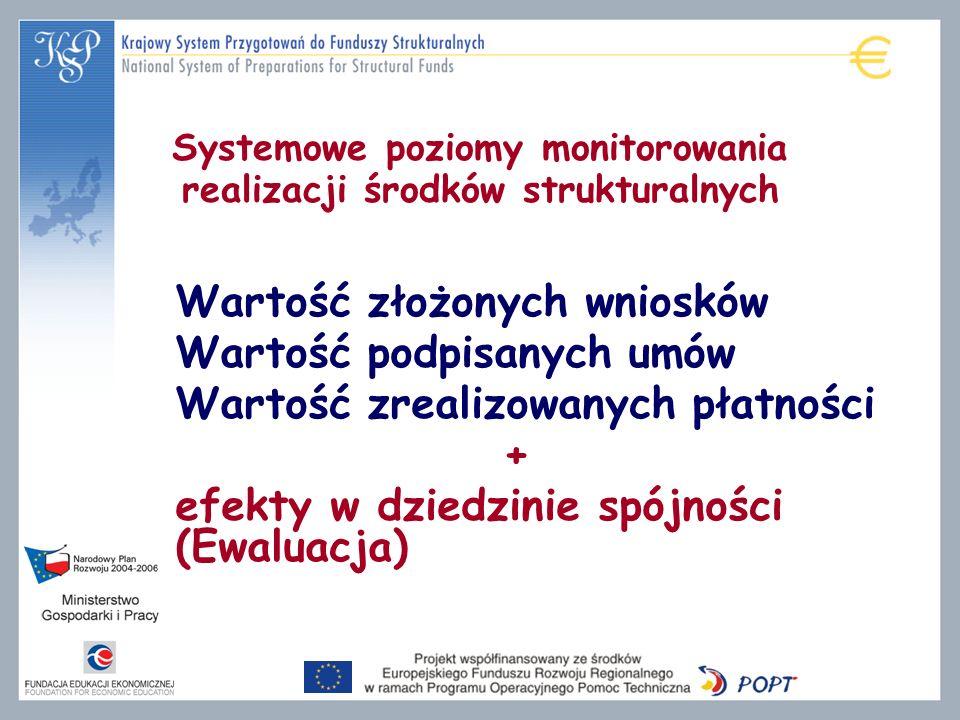 Systemowe poziomy monitorowania realizacji środków strukturalnych Wartość złożonych wniosków Wartość podpisanych umów Wartość zrealizowanych płatności + efekty w dziedzinie spójności (Ewaluacja)