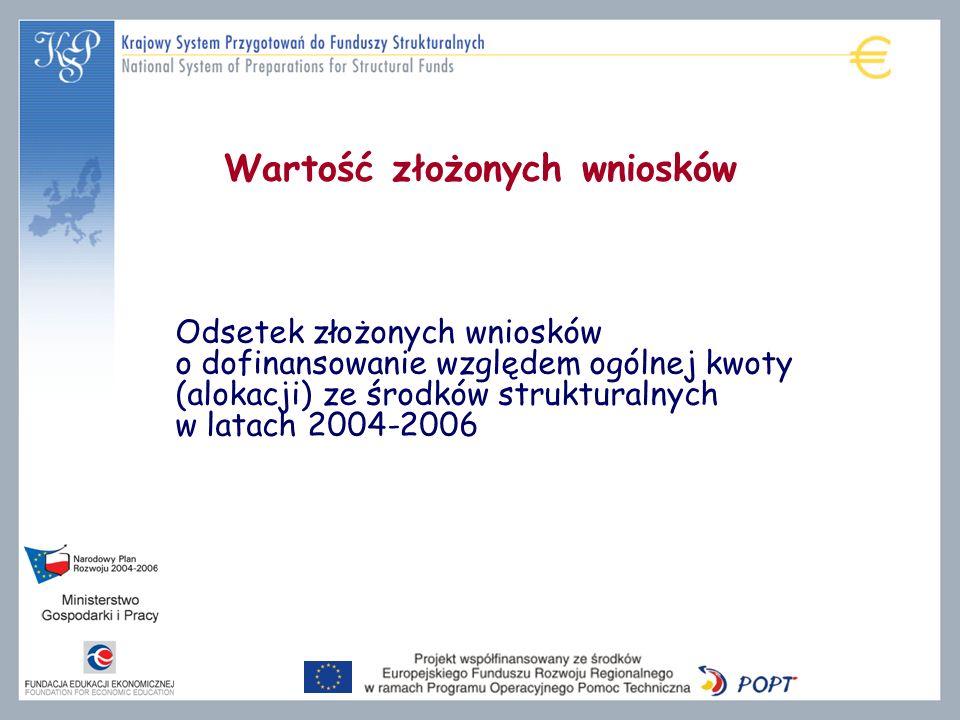 Wartość złożonych wniosków Odsetek złożonych wniosków o dofinansowanie względem ogólnej kwoty (alokacji) ze środków strukturalnych w latach 2004-2006
