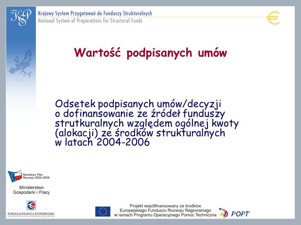 Wartość podpisanych umów Odsetek podpisanych umów/decyzji o dofinansowanie ze źródeł funduszy strutkuralnych względem ogólnej kwoty (alokacji) ze środków strukturalnych w latach 2004-2006