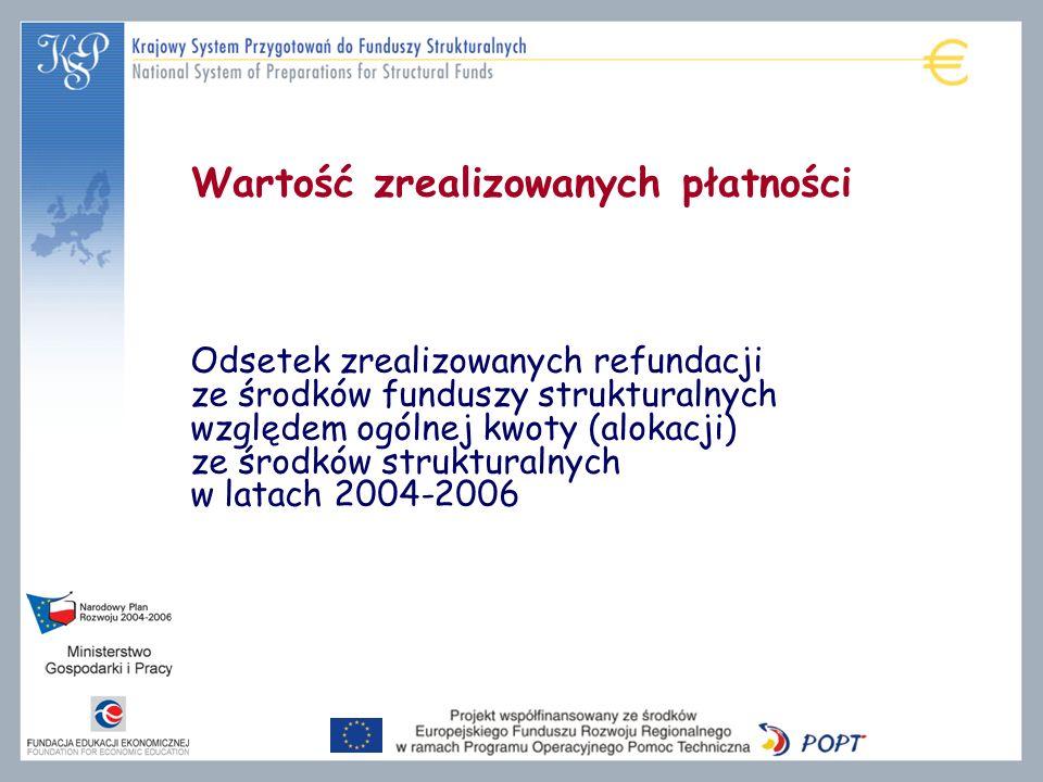 Wartość zrealizowanych płatności Odsetek zrealizowanych refundacji ze środków funduszy strukturalnych względem ogólnej kwoty (alokacji) ze środków strukturalnych w latach 2004-2006