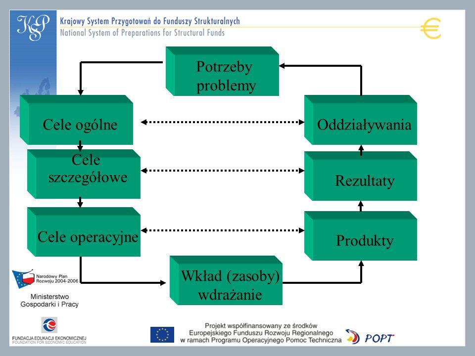 Potrzeby problemy Oddziaływania Rezultaty Wkład (zasoby) wdrażanie Produkty Cele ogólne Cele szczegółowe Cele operacyjne