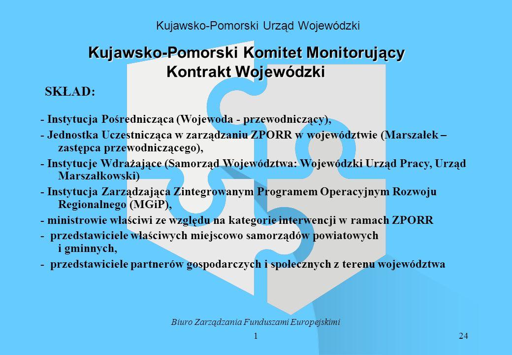 124 Biuro Zarządzania Funduszami Europejskimi Kujawsko-Pomorski Urząd Wojewódzki Kujawsko-Pomorski Komitet Monitorujący Kontrakt Wojewódzki - Instytucja Pośrednicząca (Wojewoda - przewodniczący), - Jednostka Uczestnicząca w zarządzaniu ZPORR w województwie (Marszałek – zastępca przewodniczącego), - Instytucje Wdrażające (Samorząd Województwa: Wojewódzki Urząd Pracy, Urząd Marszałkowski) - Instytucja Zarządzająca Zintegrowanym Programem Operacyjnym Rozwoju Regionalnego (MGiP), - ministrowie właściwi ze względu na kategorie interwencji w ramach ZPORR - przedstawiciele właściwych miejscowo samorządów powiatowych i gminnych, - przedstawiciele partnerów gospodarczych i społecznych z terenu województwa SKŁAD: