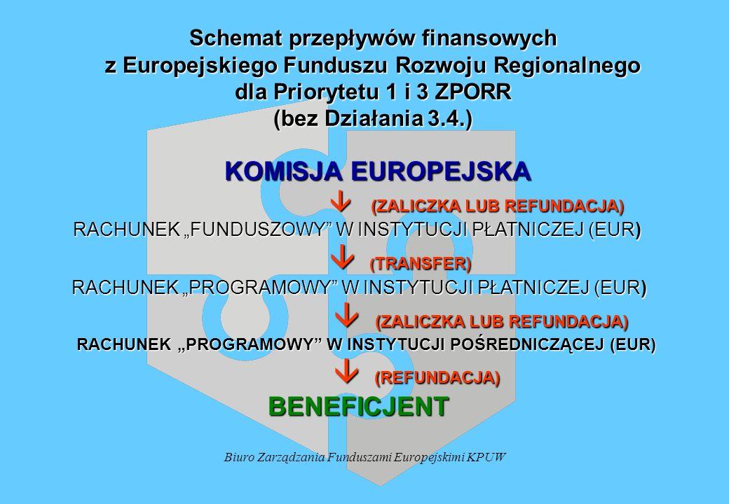 Biuro Zarządzania Funduszami Europejskimi KPUW Schemat przepływów finansowych z Europejskiego Funduszu Rozwoju Regionalnego dla Priorytetu 1 i 3 ZPORR (bez Działania 3.4.) KOMISJA EUROPEJSKA KOMISJA EUROPEJSKA (ZALICZKA LUB REFUNDACJA) (ZALICZKA LUB REFUNDACJA) RACHUNEK FUNDUSZOWY W INSTYTUCJI PŁATNICZEJ (EUR) RACHUNEK FUNDUSZOWY W INSTYTUCJI PŁATNICZEJ (EUR) ( TRANSFER) ( TRANSFER) RACHUNEK PROGRAMOWY W INSTYTUCJI PŁATNICZEJ (EUR) RACHUNEK PROGRAMOWY W INSTYTUCJI PŁATNICZEJ (EUR) (ZALICZKA LUB REFUNDACJA) (ZALICZKA LUB REFUNDACJA) RACHUNEK PROGRAMOWY W INSTYTUCJI POŚREDNICZĄCEJ (EUR) RACHUNEK PROGRAMOWY W INSTYTUCJI POŚREDNICZĄCEJ (EUR) (REFUNDACJA) (REFUNDACJA) BENEFICJENT BENEFICJENT