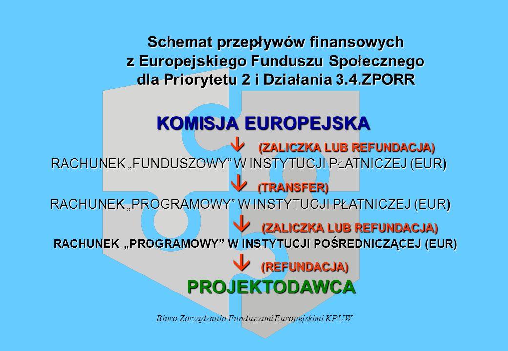 Biuro Zarządzania Funduszami Europejskimi KPUW Schemat przepływów finansowych z Europejskiego Funduszu Społecznego dla Priorytetu 2 i Działania 3.4.ZPORR KOMISJA EUROPEJSKA KOMISJA EUROPEJSKA (ZALICZKA LUB REFUNDACJA) (ZALICZKA LUB REFUNDACJA) RACHUNEK FUNDUSZOWY W INSTYTUCJI PŁATNICZEJ (EUR) RACHUNEK FUNDUSZOWY W INSTYTUCJI PŁATNICZEJ (EUR) ( TRANSFER) ( TRANSFER) RACHUNEK PROGRAMOWY W INSTYTUCJI PŁATNICZEJ (EUR) RACHUNEK PROGRAMOWY W INSTYTUCJI PŁATNICZEJ (EUR) (ZALICZKA LUB REFUNDACJA) (ZALICZKA LUB REFUNDACJA) RACHUNEK PROGRAMOWY W INSTYTUCJI POŚREDNICZĄCEJ (EUR) RACHUNEK PROGRAMOWY W INSTYTUCJI POŚREDNICZĄCEJ (EUR) (REFUNDACJA) (REFUNDACJA) PROJEKTODAWCA PROJEKTODAWCA