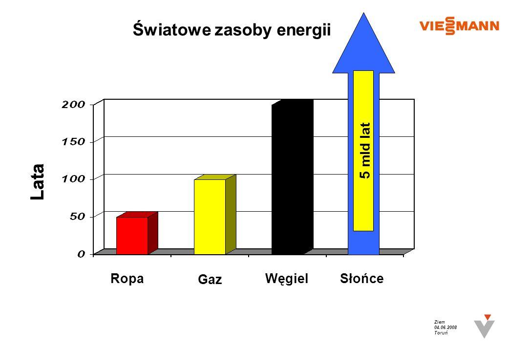 Światowe zasoby energii Ropa Gaz WęgielSłońce Lata 5 mld lat