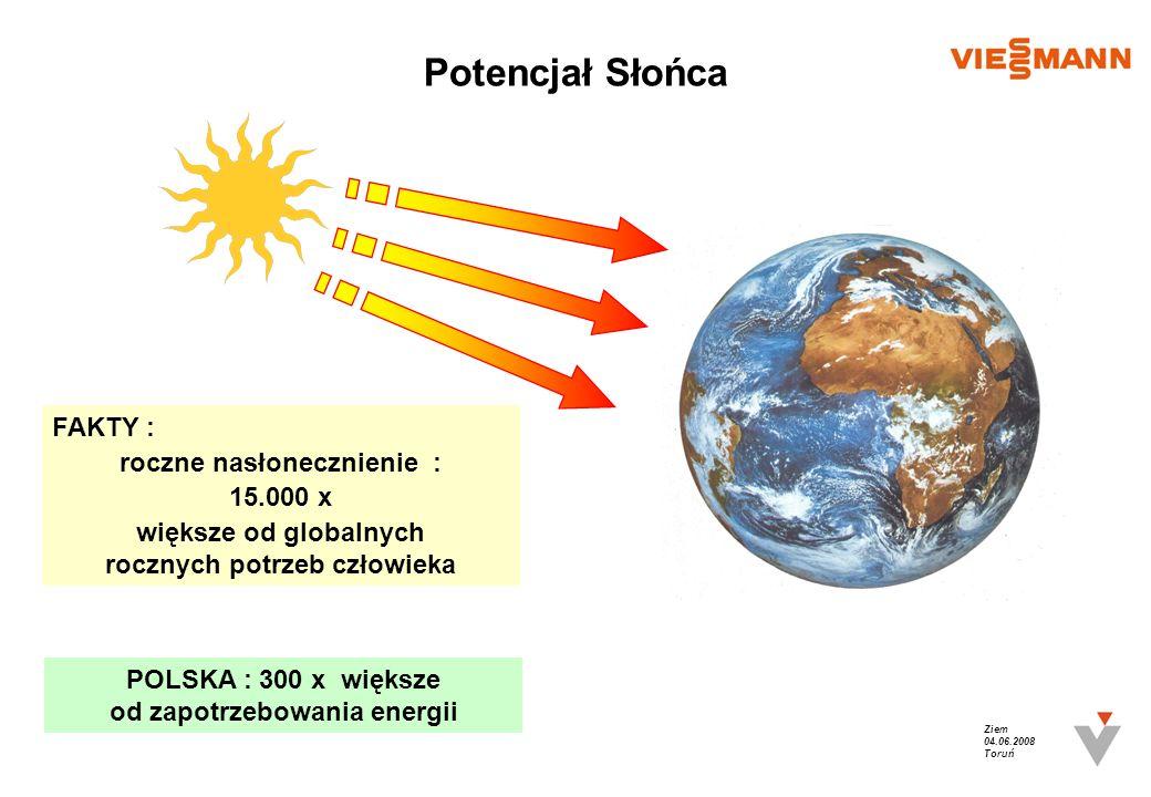 Ziem 04.06.2008 Toruń Potencjał Słońca FAKTY : roczne nasłonecznienie : 15.000 x większe od globalnych rocznych potrzeb człowieka POLSKA : 300 x więks