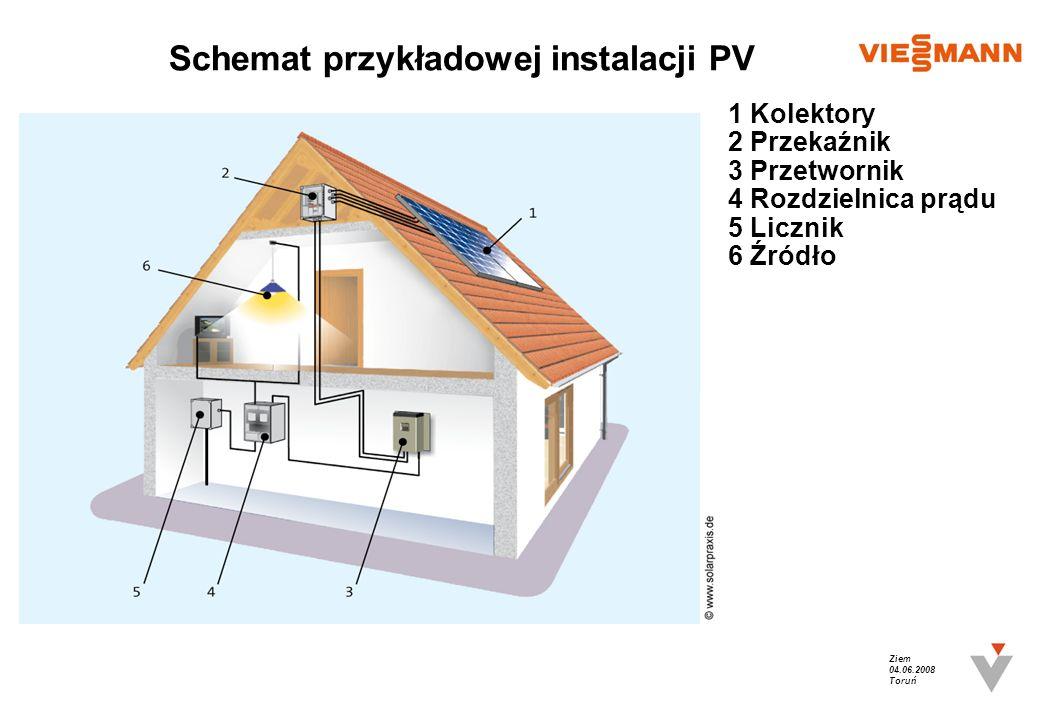 Ziem 04.06.2008 Toruń Schemat przykładowej instalacji PV 1 Kolektory 2 Przekaźnik 3 Przetwornik 4 Rozdzielnica prądu 5 Licznik 6 Źródło