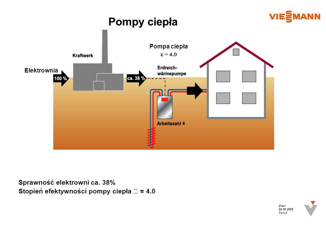 Ziem 04.06.2008 Toruń Pompy ciepła Sprawność elektrowni ca. 38%Stopień efektywności pompy ciepła = 4.0 Elektrownia Pompa ciepła = 4.0