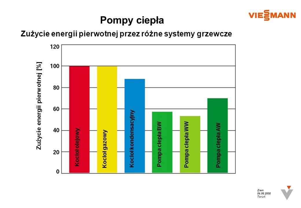 Ziem 04.06.2008 Toruń Pompy ciepła Zużycie energii pierwotnej [%] Zużycie energii pierwotnej przez różne systemy grzewcze Kocioł olejowy Kocioł gazowy